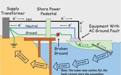 Electric Shock Drowning: What It Is and How To Prevent It