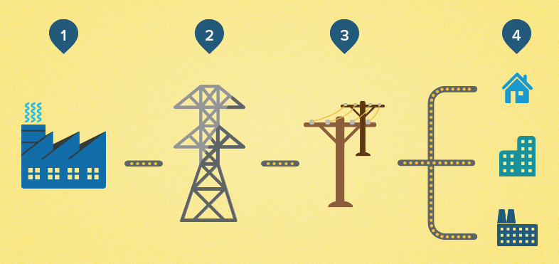 How Electricity Gets To Your Home And Who S Involved
